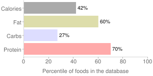 Veal, raw, separable lean and fat, sirloin, percentiles