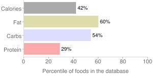 Salad dressing, reduced calorie, honey mustard dressing, percentiles