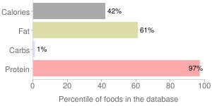 Pork, braised, cooked, separable lean only, boneless, center rib (chops), loin, fresh, percentiles