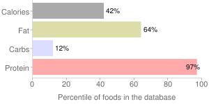 Roe, cooked, shad, percentiles