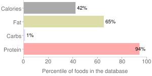 Fish, dry heat, cooked, florida, pompano, percentiles