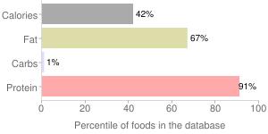 Fish, raw, farmed, Atlantic, salmon, percentiles