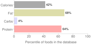 Headcheese, pork, percentiles
