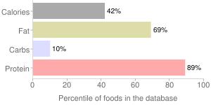 Lamb, raw, separable lean and fat, bone-in, leg chop/steak, imported, New Zealand, percentiles