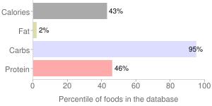 Beverages, powder, low calorie, breakfast type, Orange-flavor drink, percentiles