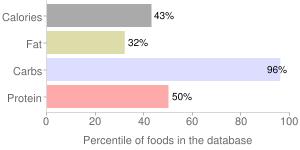 Carob flour, percentiles