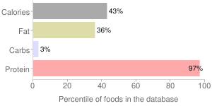 Pork, braised, cooked, separable lean and fat, boneless, Leg sirloin tip roast, percentiles