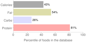 Fish, drained solids, canned, jack, mackerel, percentiles