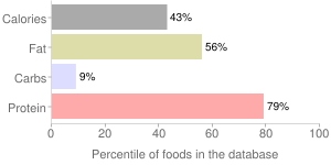 Fish, raw, mixed species, whitefish, percentiles