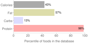 Lamb, braised, cooked, liver, variety meats and by-products, percentiles
