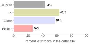 Salad dressing, reduced fat, french dressing, percentiles