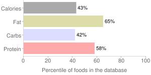 APPLEBEE'S, chili, percentiles