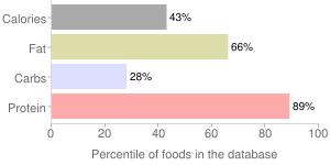 Fish, breaded and fried, cooked, Atlantic, croaker, percentiles
