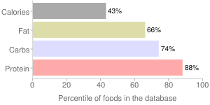Cocoa, processed with alkali, unsweetened, dry powder, percentiles
