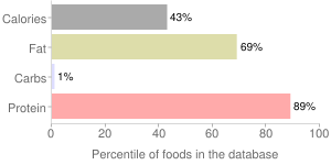 Chicken, raw, meat and skin, broilers or fryers, percentiles