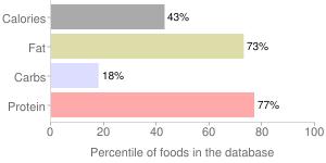 Mackerel, pickled, percentiles