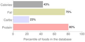 Salami by BAR-S, percentiles