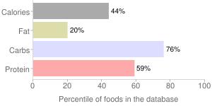 Cowpeas (blackeyes), unprepared, frozen, immature seeds, percentiles