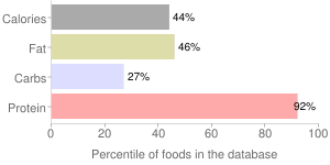 Game meat, roasted, cooked, wild, boar, percentiles