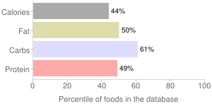 Mlb homestyle waffles by U.S. WAFFLE COMPANY, INC., percentiles