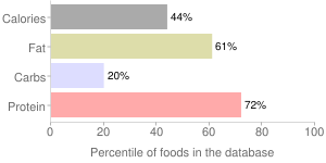 Game meat, raw, bear, percentiles