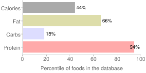 Chicken, meatless, percentiles