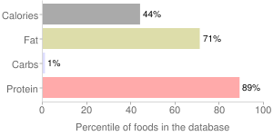Game meat , raw, ground, bison, percentiles