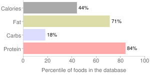 Beef, raw, tongue, variety meats and by-products, percentiles