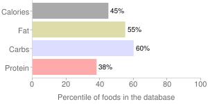 Mr mochi, ice cream, green tea mochi by Innoval Systems Solutions, Inc., percentiles