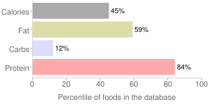Fish, dry heat, cooked, swordfish, percentiles
