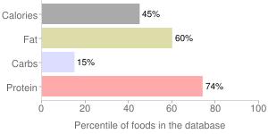 Game meat, raw, muskrat, percentiles