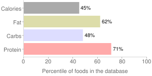 Soybeans, without salt, boiled, mature cooked, percentiles