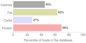 Veal, raw, separable lean and fat, rib, percentiles