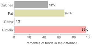 Fish, dry heat, cooked, chinook, salmon, percentiles