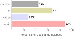 Frankfurter, meatless, percentiles