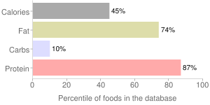 Lamb, raw, separable lean and fat, neck chops, imported, New Zealand, percentiles