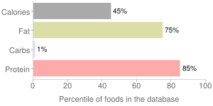 Beef, raw, pancreas, variety meats and by-products, percentiles