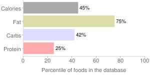Salad dressing, soybean, imitation, mayonnaise, percentiles