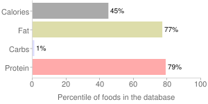 Pork, simmered, cooked, chitterlings, variety meats and by-products, fresh, percentiles