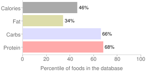 Bread, whole wheat, french or vienna, percentiles
