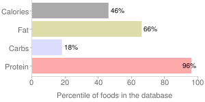 Lamb, pan-fried, cooked, liver, variety meats and by-products, percentiles
