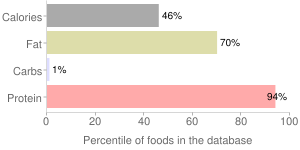 Game meat, pan-broiled, cooked, ground, bison, percentiles