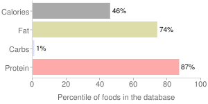Chicken, raw, meat and skin, dark meat, broilers or fryers, percentiles