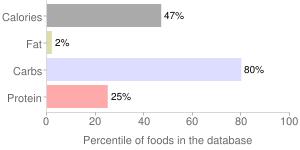 Marmalade, orange, percentiles