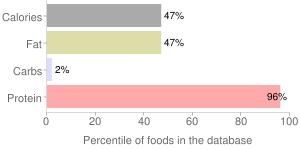Pork, pan-fried, cooked, separable lean only, boneless, top loin (chops), loin, fresh, percentiles