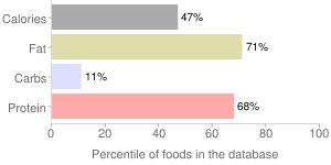 Fish, smoked, cisco, percentiles