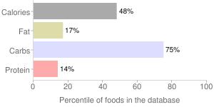 Sicilian blood orange by Cfl, percentiles