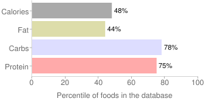 Spices, black, pepper, percentiles