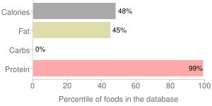 Shrimp, dried, percentiles