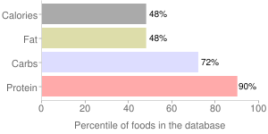 Spices, dried, dill weed, percentiles